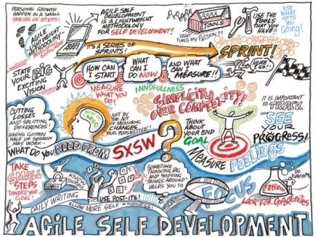 agile-self-dev-580x433