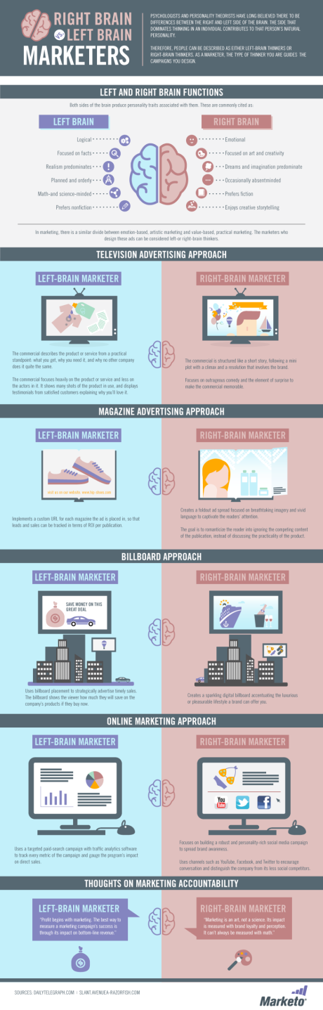 Marketer-Brain-Infographic