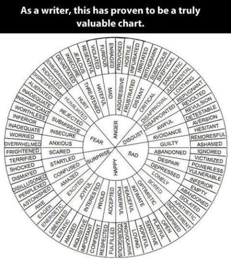 Amazing chart